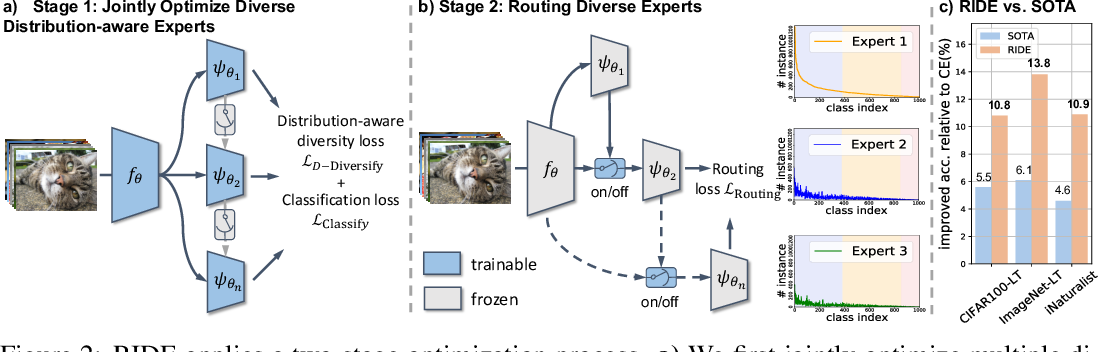 Figure 3 for Long-tailed Recognition by Routing Diverse Distribution-Aware Experts