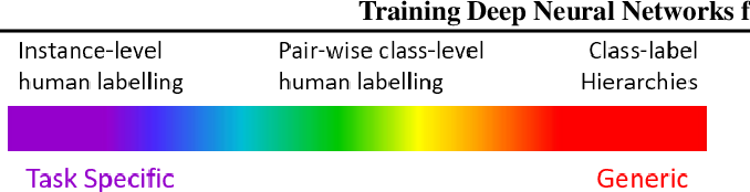 Figure 3 for Not all Failure Modes are Created Equal: Training Deep Neural Networks for Explicable (Mis)Classification