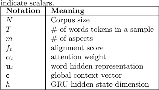 Figure 1 for Low Rank Factorization for Compact Multi-Head Self-Attention