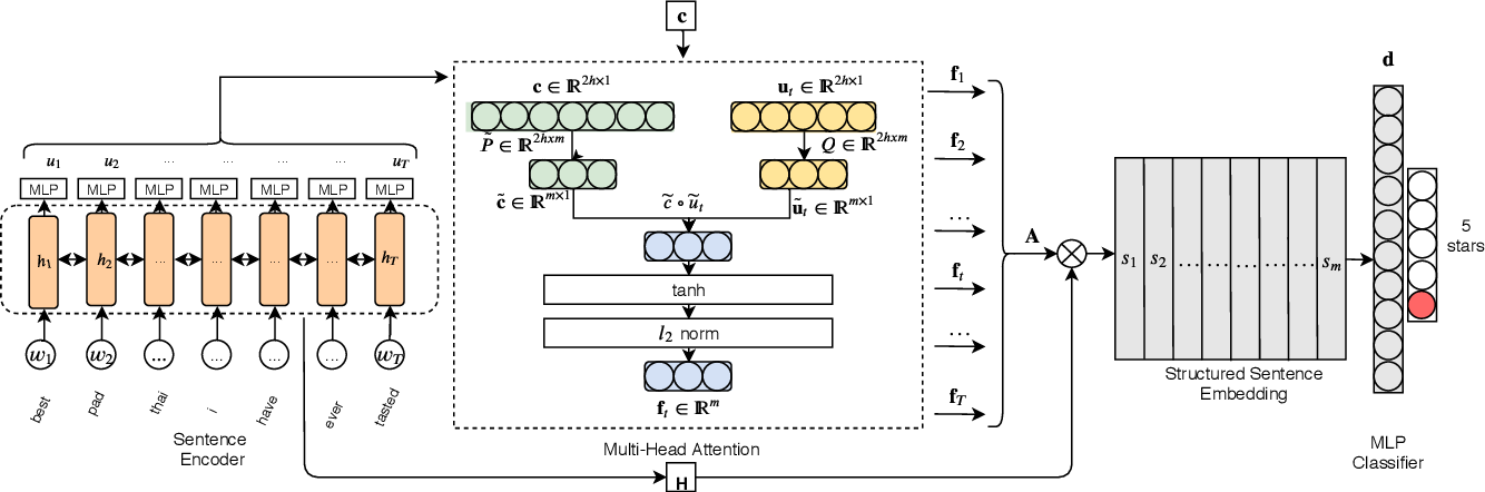 Figure 2 for Low Rank Factorization for Compact Multi-Head Self-Attention