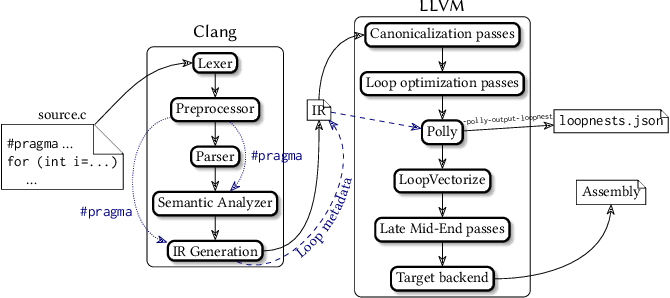 Figure 1 for Customized Monte Carlo Tree Search for LLVM/Polly's Composable Loop Optimization Transformations
