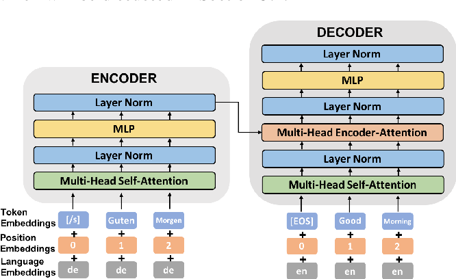 Figure 1 for Unsupervised Domain Adaptation for Neural Machine Translation with Iterative Back Translation