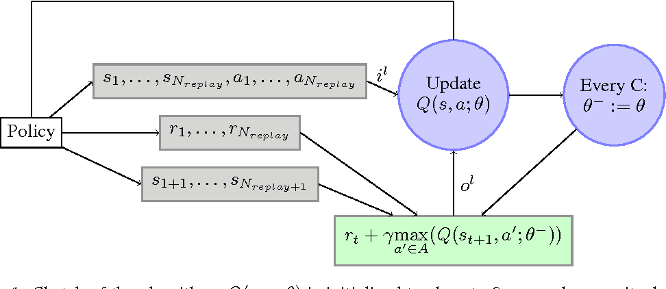 Figure 1 for How to Discount Deep Reinforcement Learning: Towards New Dynamic Strategies