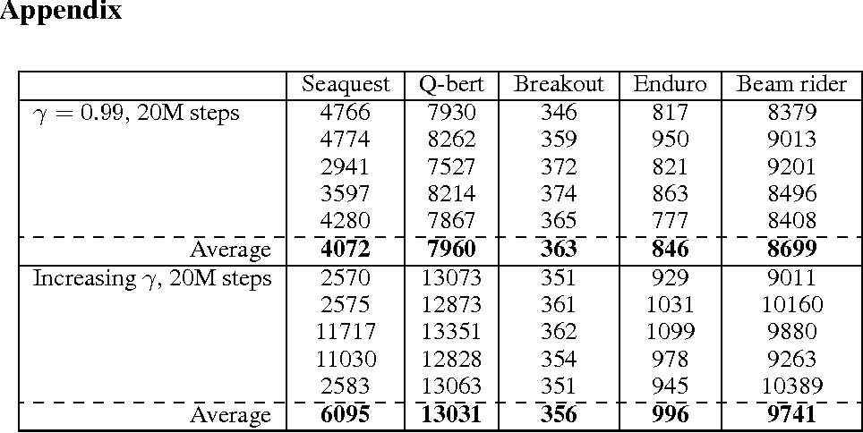 Figure 2 for How to Discount Deep Reinforcement Learning: Towards New Dynamic Strategies