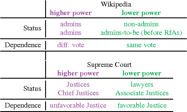 Figure 1 for Echoes of power: Language effects and power differences in social interaction