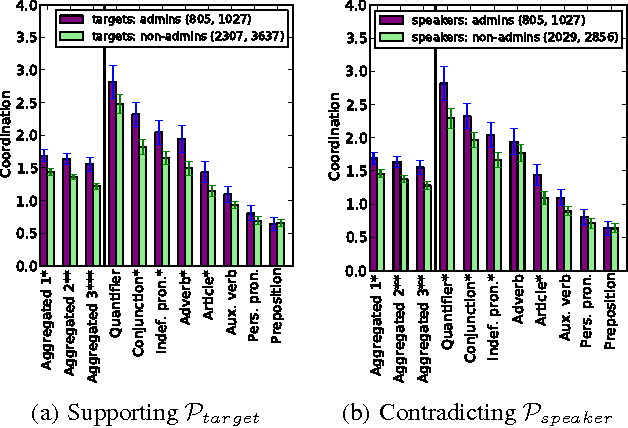 Figure 2 for Echoes of power: Language effects and power differences in social interaction