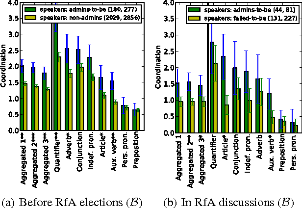Figure 3 for Echoes of power: Language effects and power differences in social interaction