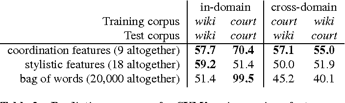 Figure 4 for Echoes of power: Language effects and power differences in social interaction