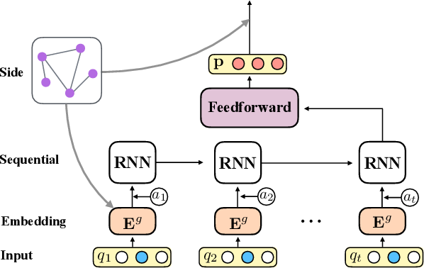 Figure 1 for Deep Knowledge Tracing with Side Information