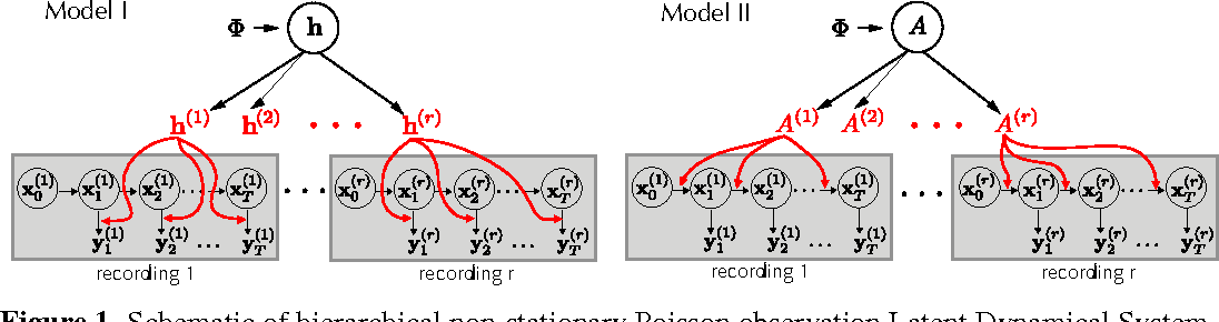 Figure 1 for Hierarchical models for neural population dynamics in the presence of non-stationarity