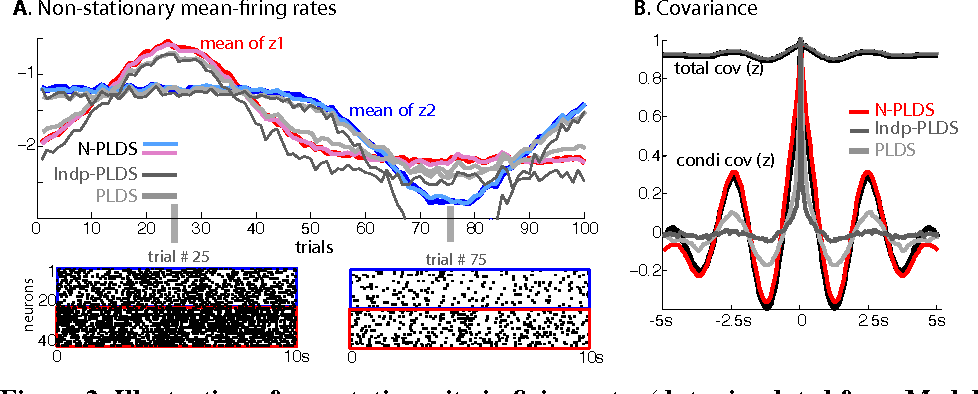 Figure 2 for Hierarchical models for neural population dynamics in the presence of non-stationarity