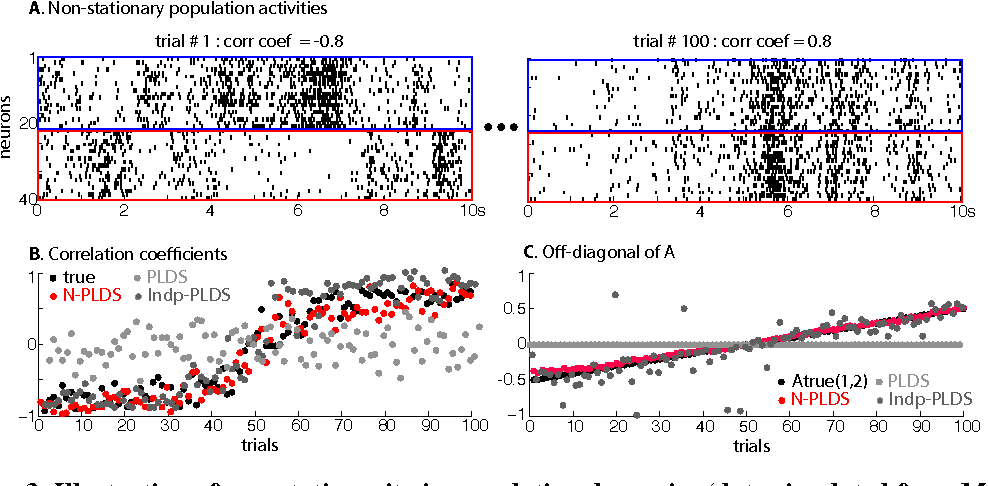 Figure 3 for Hierarchical models for neural population dynamics in the presence of non-stationarity