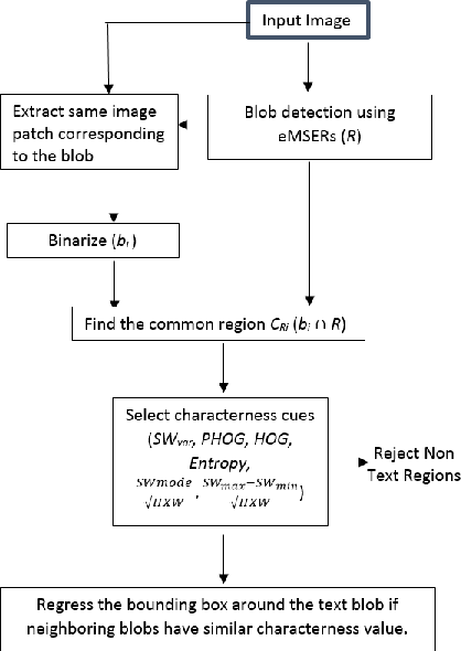 Figure 1 for Enhanced Characterness for Text Detection in the Wild
