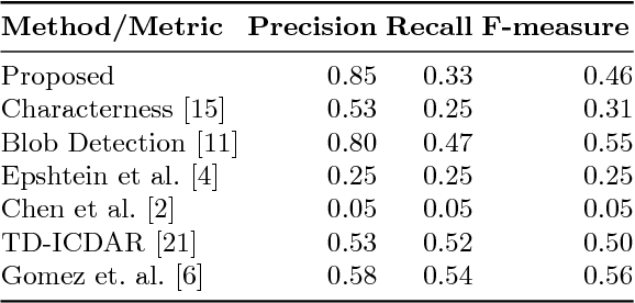 Figure 2 for Enhanced Characterness for Text Detection in the Wild
