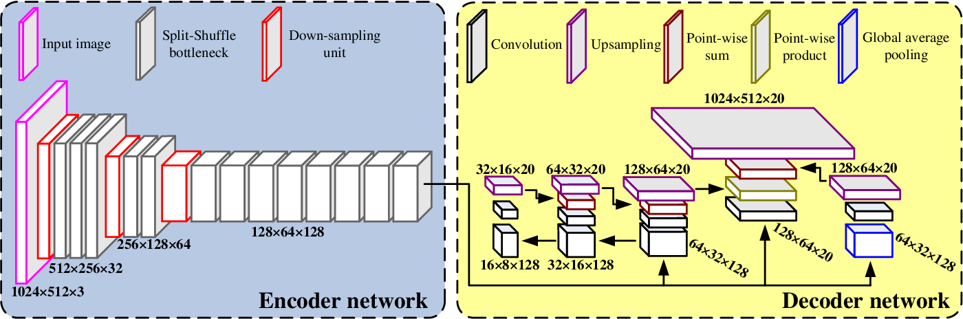 Figure 1 for LEDNet: A Lightweight Encoder-Decoder Network for Real-Time Semantic Segmentation