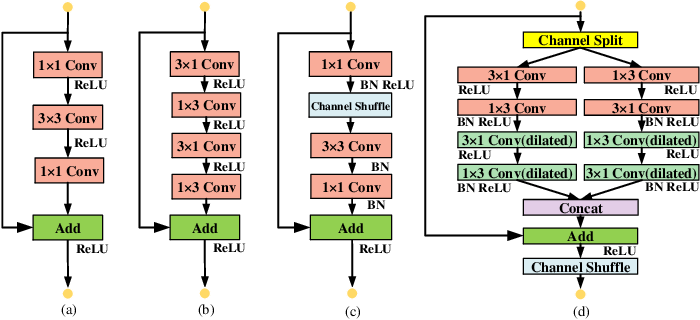 Figure 3 for LEDNet: A Lightweight Encoder-Decoder Network for Real-Time Semantic Segmentation