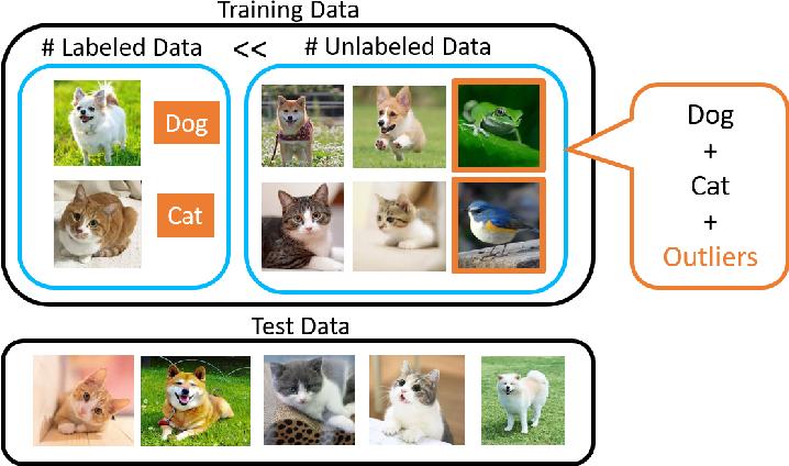Figure 1 for Multi-Task Curriculum Framework for Open-Set Semi-Supervised Learning