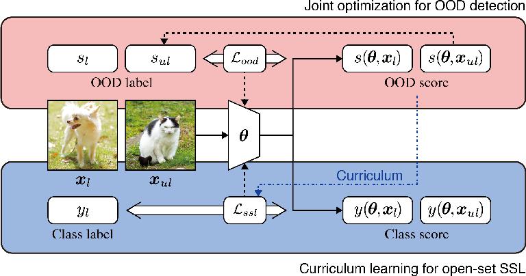 Figure 3 for Multi-Task Curriculum Framework for Open-Set Semi-Supervised Learning