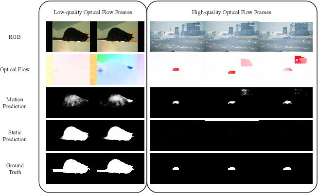 Figure 1 for Multi-Source Fusion and Automatic Predictor Selection for Zero-Shot Video Object Segmentation