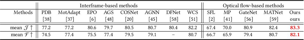 Figure 2 for Multi-Source Fusion and Automatic Predictor Selection for Zero-Shot Video Object Segmentation