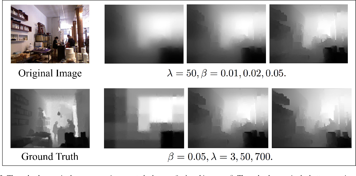 Figure 4 for Size-to-depth: A New Perspective for Single Image Depth Estimation