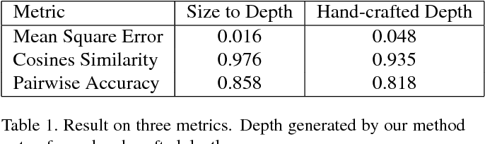 Figure 2 for Size-to-depth: A New Perspective for Single Image Depth Estimation