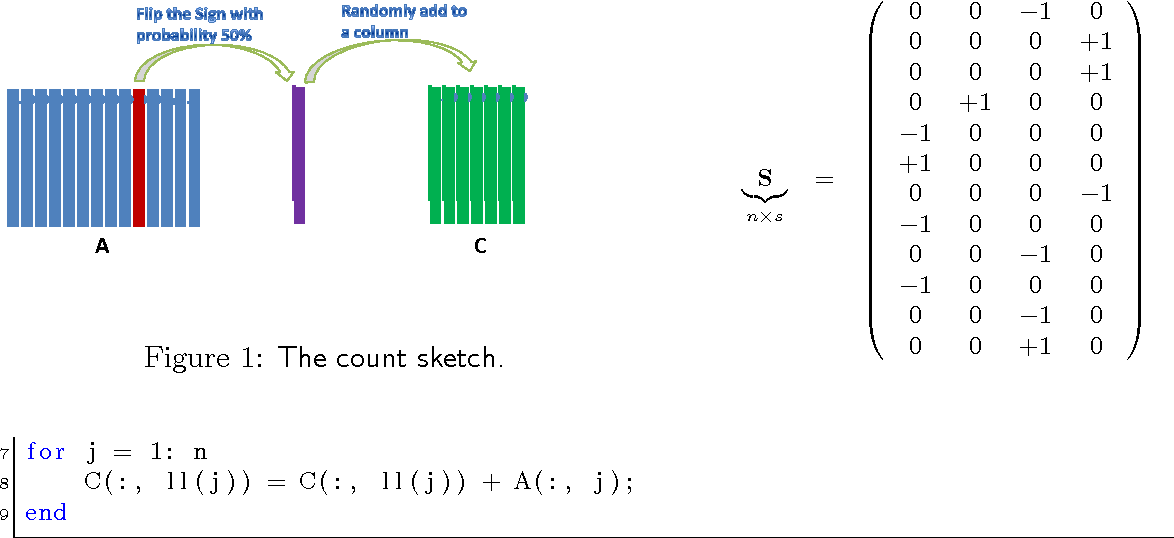 Figure 1 for A Practical Guide to Randomized Matrix Computations with MATLAB Implementations