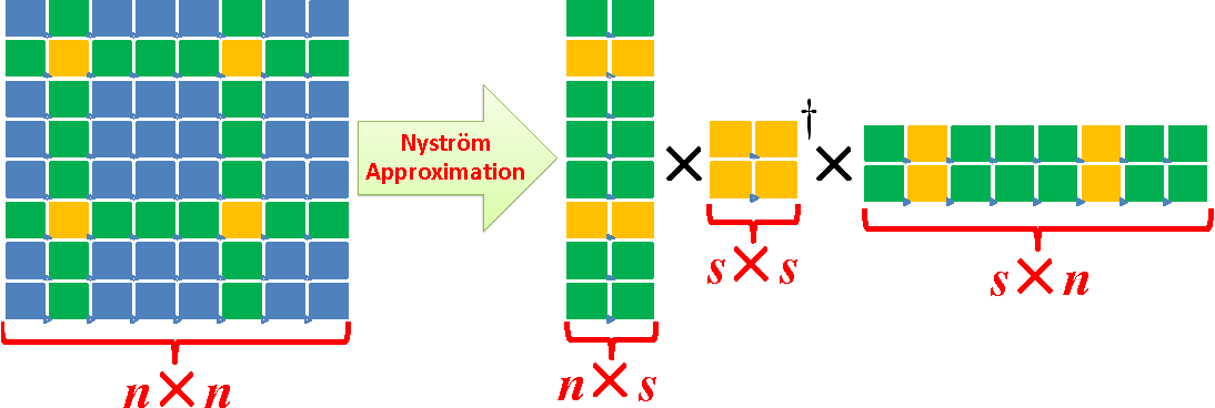 Figure 2 for A Practical Guide to Randomized Matrix Computations with MATLAB Implementations