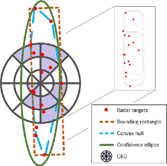 Figure 4 for Radar-based Feature Design and Multiclass Classification for Road User Recognition