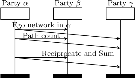 Figure 3 for Assessing Centrality Without Knowing Connections