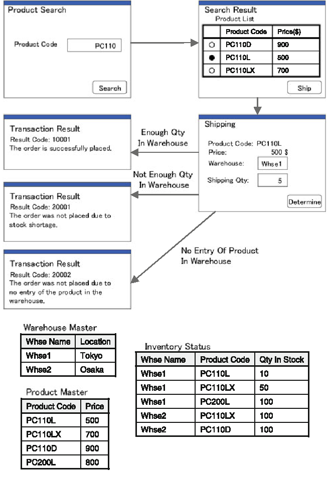 Test data generation for web application using a uml class diagram figure 1 ccuart Images