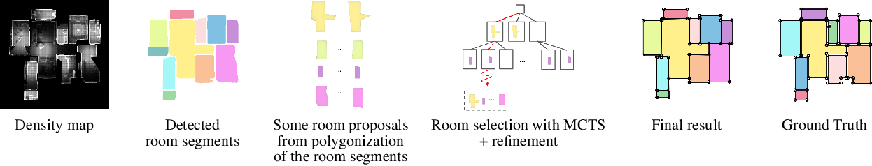 Figure 3 for MonteFloor: Extending MCTS for Reconstructing Accurate Large-Scale Floor Plans