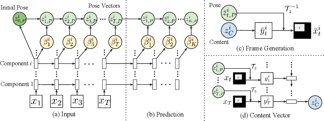 Figure 3 for Learning to Decompose and Disentangle Representations for Video Prediction