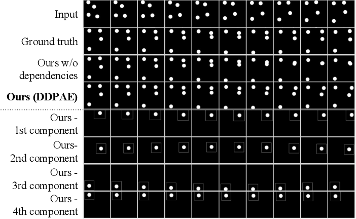 Figure 4 for Learning to Decompose and Disentangle Representations for Video Prediction
