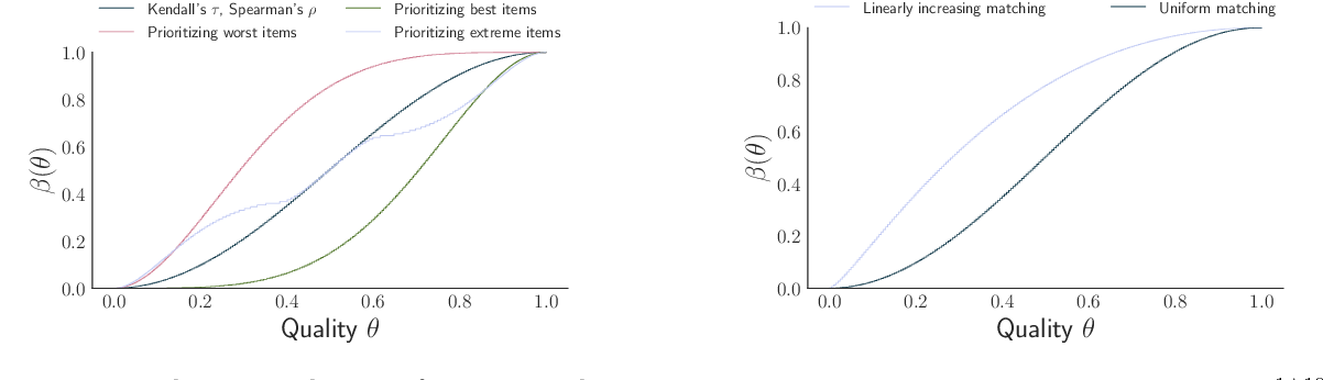 Figure 1 for Designing Optimal Binary Rating Systems