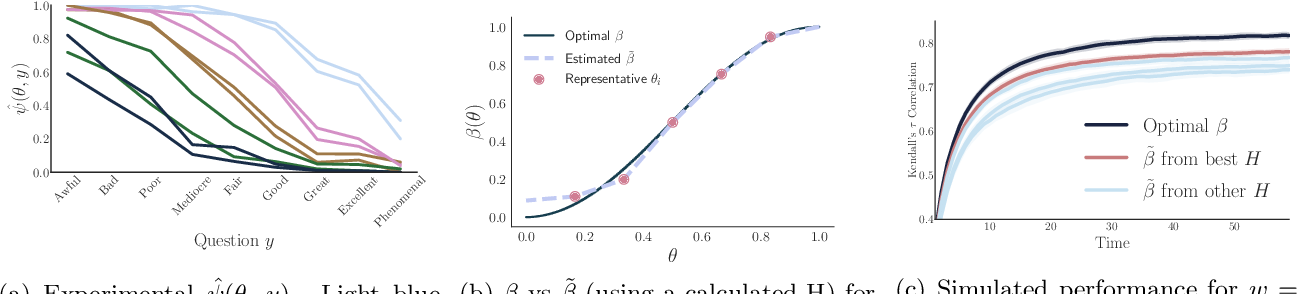 Figure 2 for Designing Optimal Binary Rating Systems