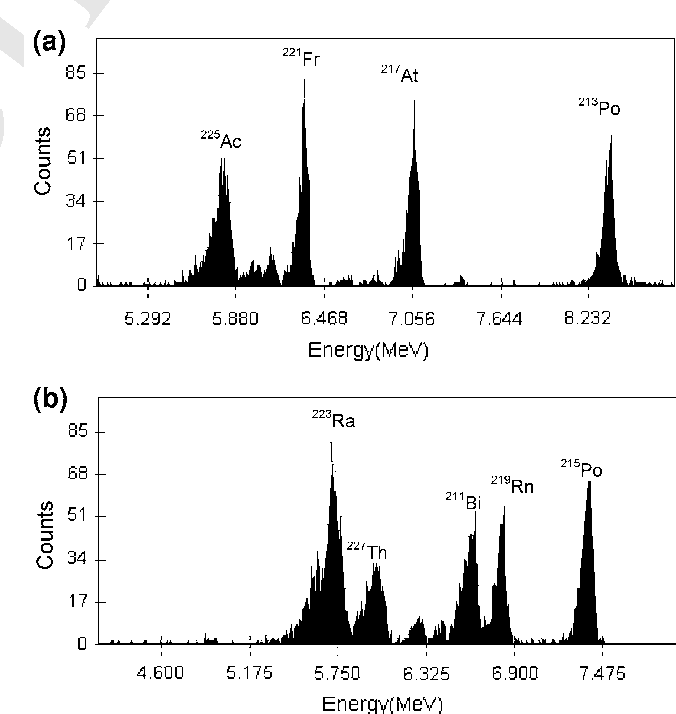 A new method for the determination of low-level actinium-227