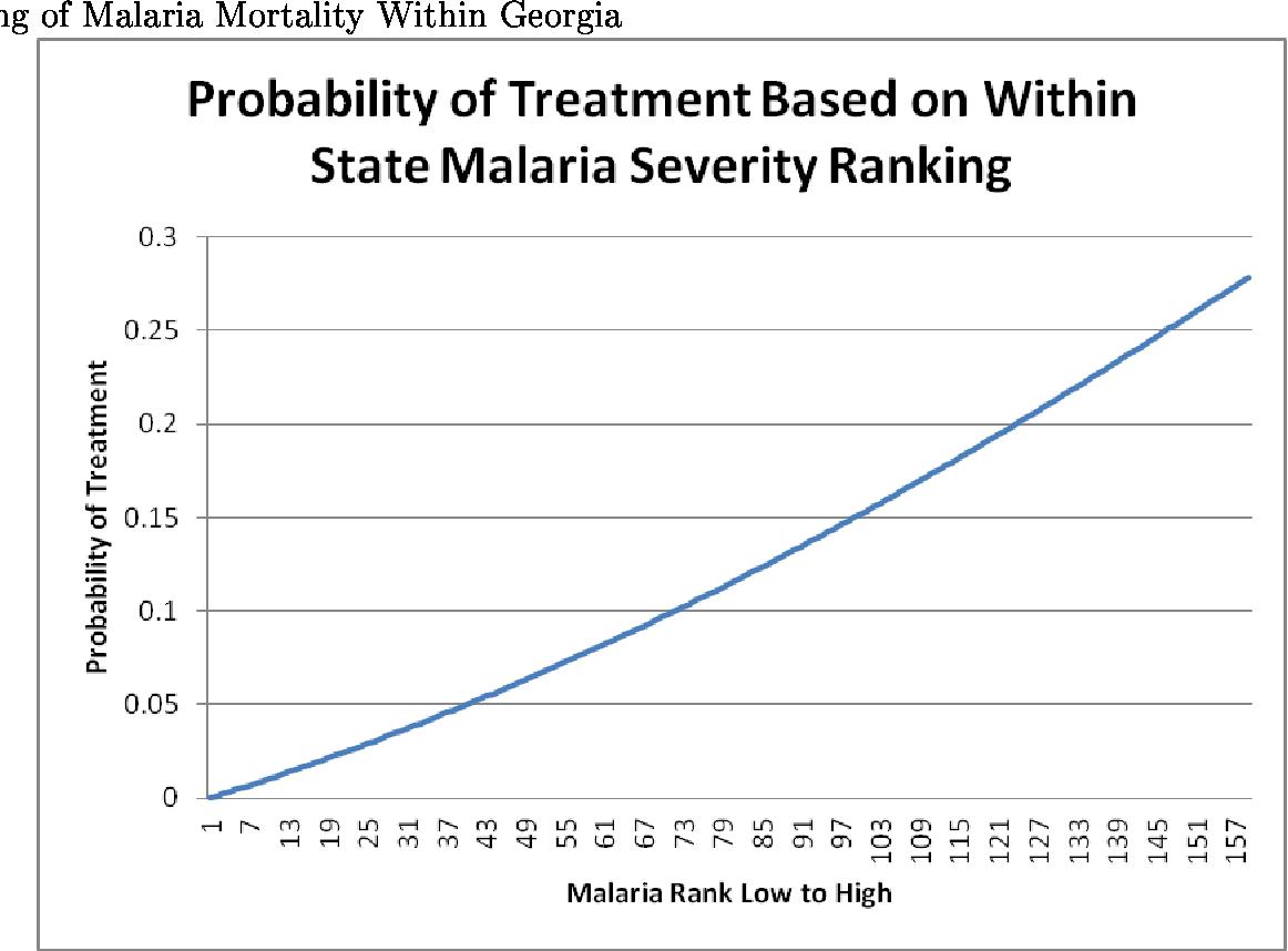 Figure 2: Probability of Receiving WPA Malaria Funds Based on Relative Ranking of Malaria Mortality Within Georgia