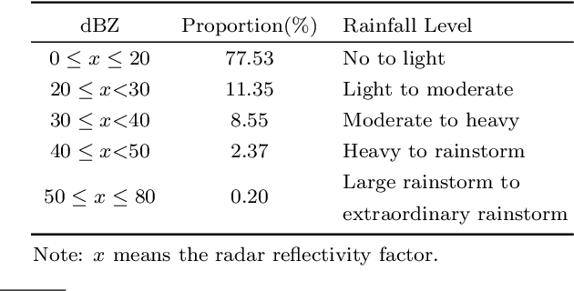 Figure 2 for FDNet: A Deep Learning Approach with Two Parallel Cross Encoding Pathways for Precipitation Nowcasting