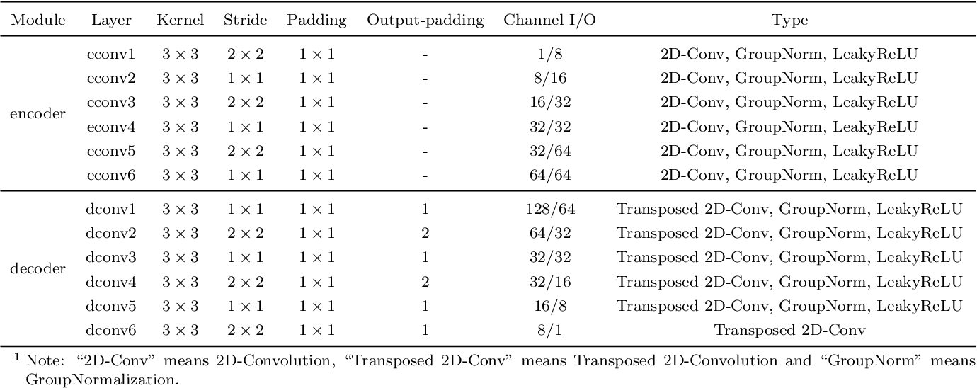 Figure 3 for FDNet: A Deep Learning Approach with Two Parallel Cross Encoding Pathways for Precipitation Nowcasting
