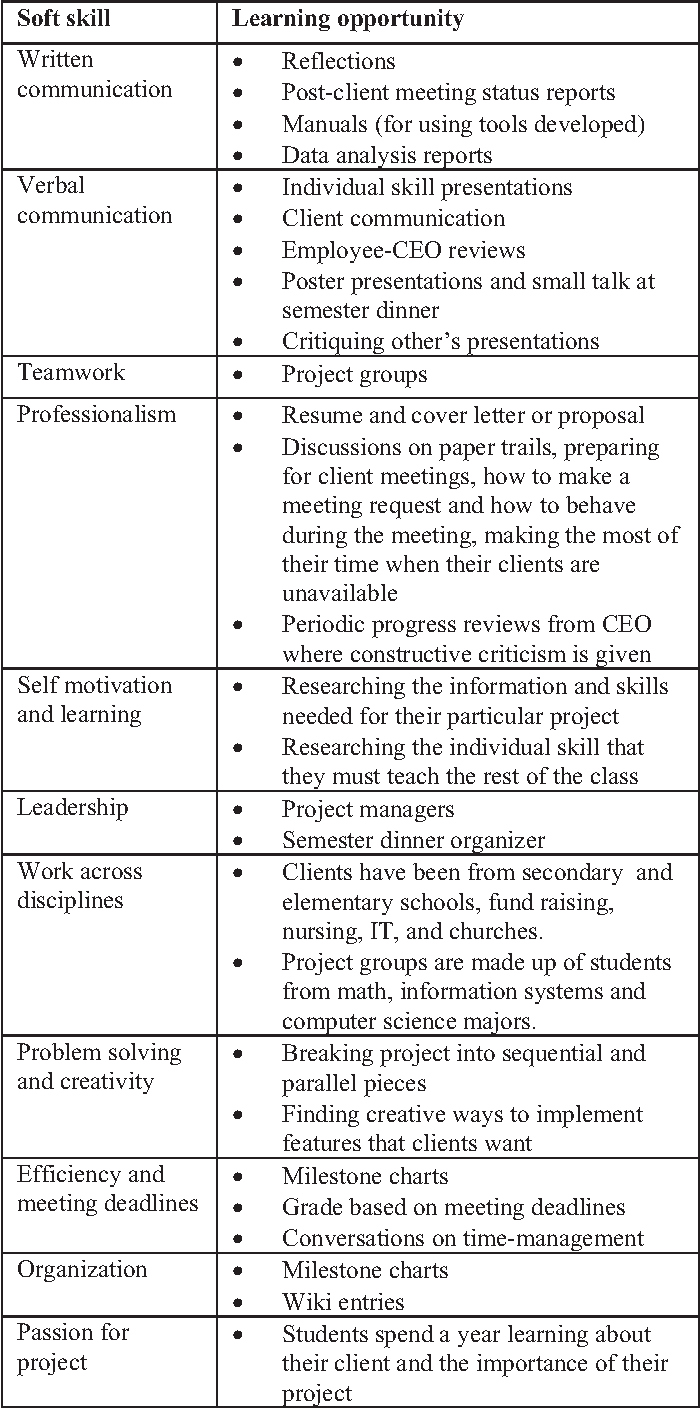 ideas for adding soft skills education to service learning and