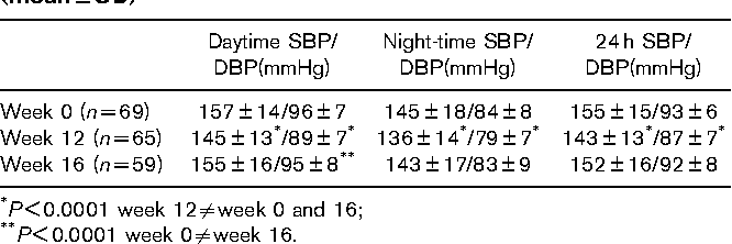Table 2 Systolic (SBP) and diastolic (DBP) ambulatory blood pressure  measurements by