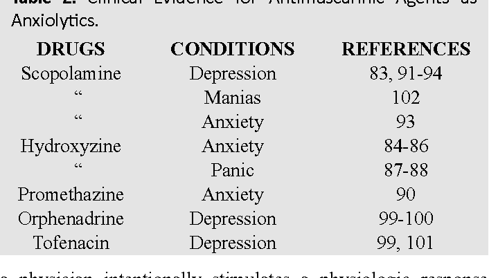 PDF] Treating Anxiety with either Beta Blockers or Antiemetic