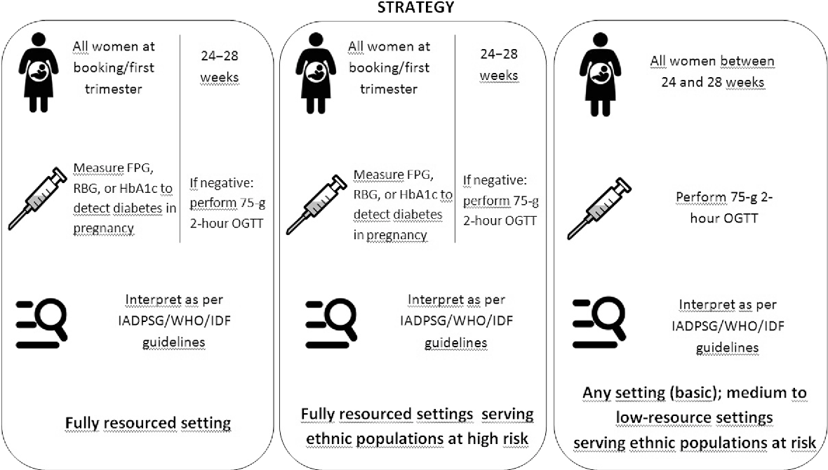 Figure 2 From The Post Hapo Situation With Gestational Diabetes The