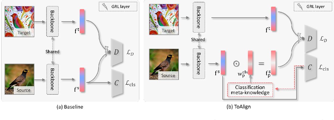 Figure 1 for ToAlign: Task-oriented Alignment for Unsupervised Domain Adaptation
