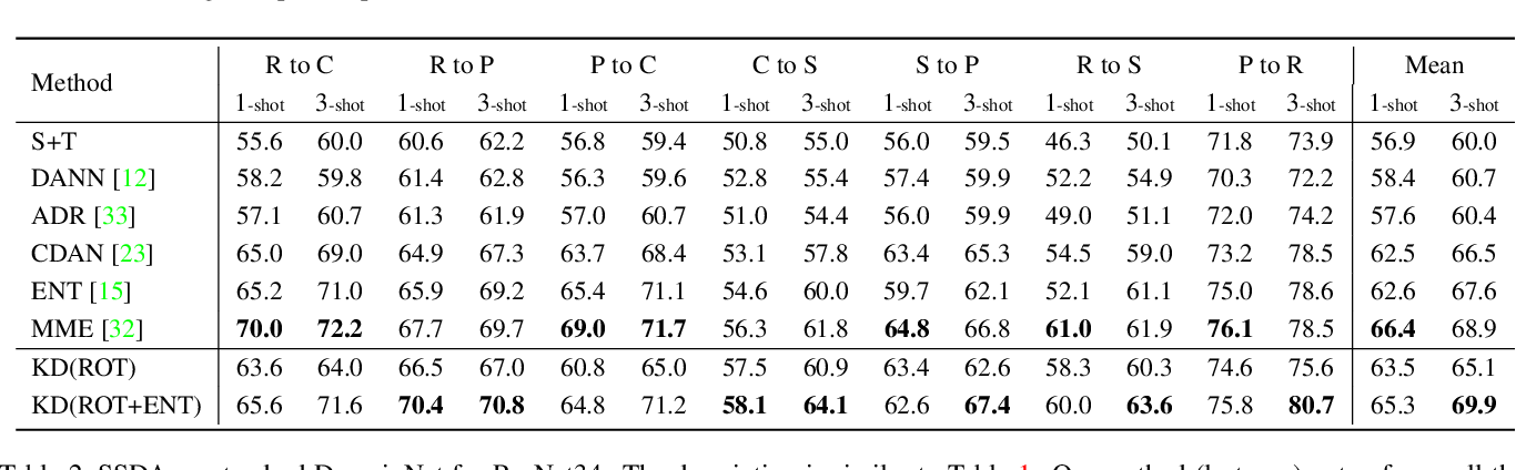 Figure 4 for A simple baseline for domain adaptation using rotation prediction