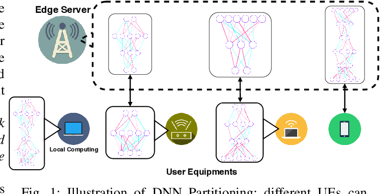 Figure 1 for Joint Multi-User DNN Partitioning and Computational Resource Allocation for Collaborative Edge Intelligence