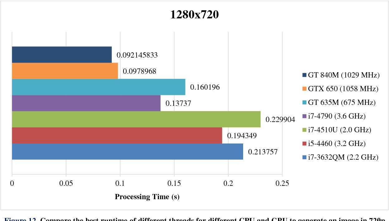 PDF] Optimizing Raytracing Algorithm Using CUDA - Semantic Scholar