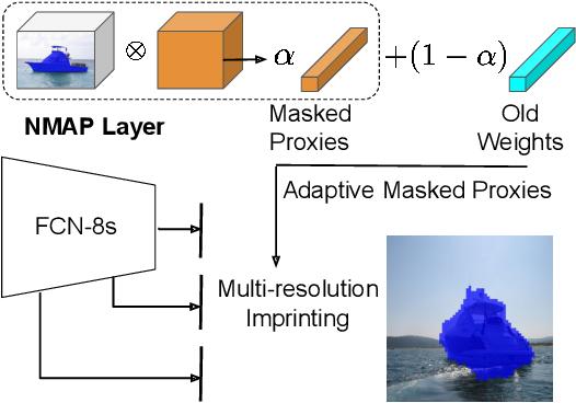 Figure 1 for Adaptive Masked Weight Imprinting for Few-Shot Segmentation