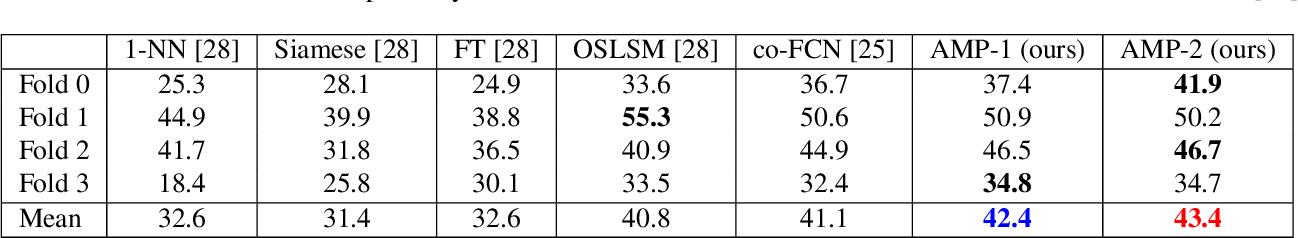 Figure 2 for Adaptive Masked Weight Imprinting for Few-Shot Segmentation